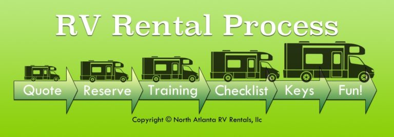 rv rental process infographic
